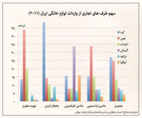 سهم کشورهای مختلف در بازار لوازم خانگی ایران +نمودار