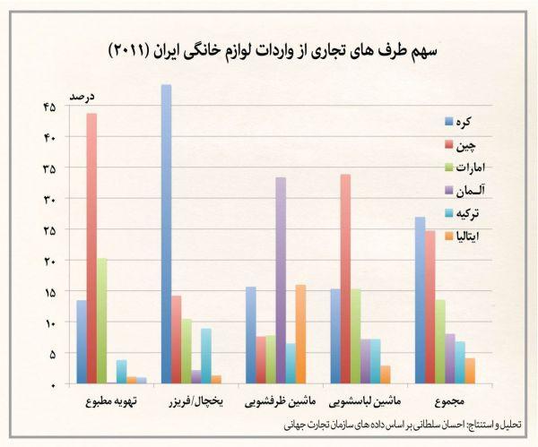 سهم-کشورهای-مختلف-در-بازار-لوازم-خانگی-ایران-+نمودار