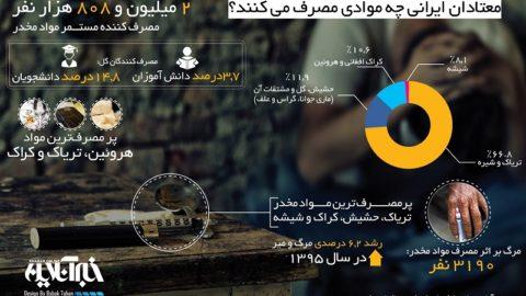معتادان ایرانی بیشتر چه موادی مصرف میکنند؟/اینفوگرافیک