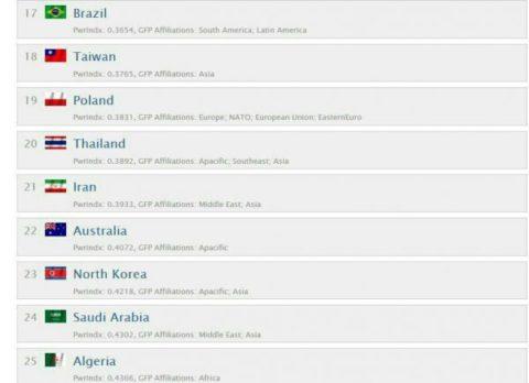 ایران ۲۱مین ارتش برتر جهان است