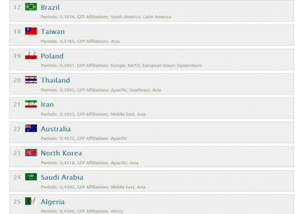ایران-۲۱مین-ارتش-برتر-جهان-است