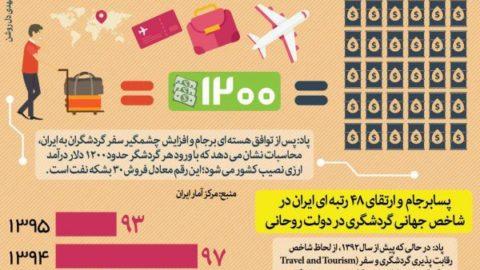 برجام، درآمد ایران از هر گردشگر را چقدر کرد؟