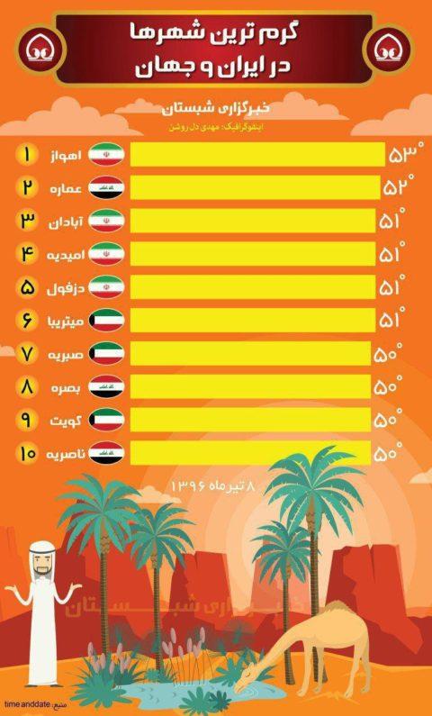 اهواز داغترین شهر جهان