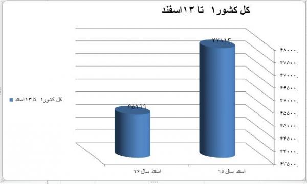 مقایسه کاهش معاملات مسکن در کشور و تهران در اسفند/ افت ۱۷ درصدی در تهران+نمودار